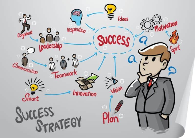 Succes strategi
